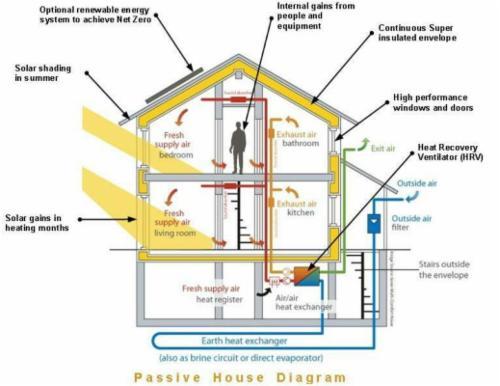 Passive solar design helios energy institute for Active solar house plans